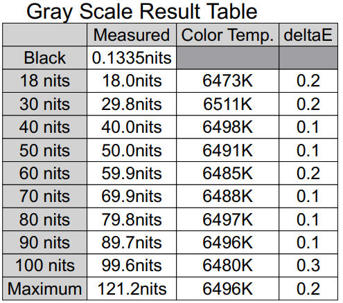Gray Scale Result Table