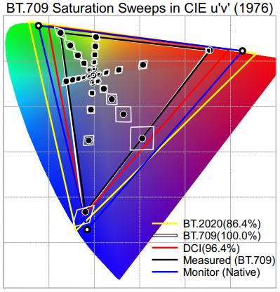 BT.709 Saturation Sweeps in CIE u'v'(1976)