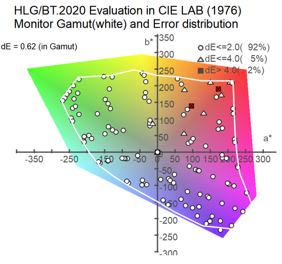 HLG/BT.2020 Evaluation in CIE LAB(1976)