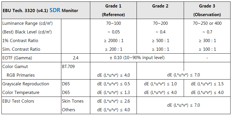 sdr table